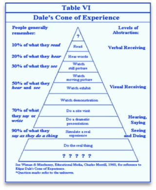 "Diagram mislabeled as ""Dale's Cone of Experience"""