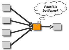 Possible bottleneck in the workflow