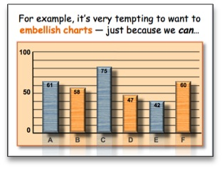 It's very tempting to want to embellish charts -- just because we can