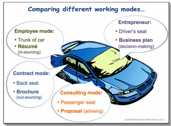 Comparing different working modes using a car analogy