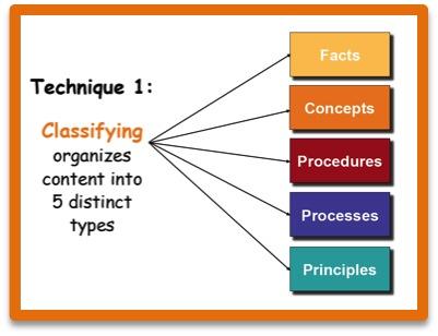 Technique 1: Classifying organizes content into 5 distinct types
