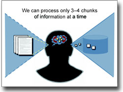 We can process only 3-4 chunks of information at a time