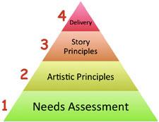 Four-level presentation planning pyramid