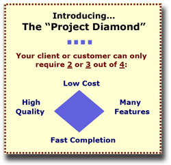 Project diamond: Cost vs. Schedule vs. Quality vs. Features