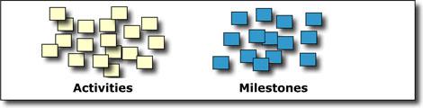 Brainstorming activities and milestones
